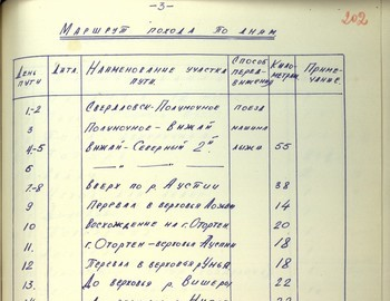 202 - Project plan for the expedition of Dyatlov group